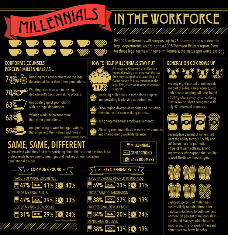 infographic about millennials