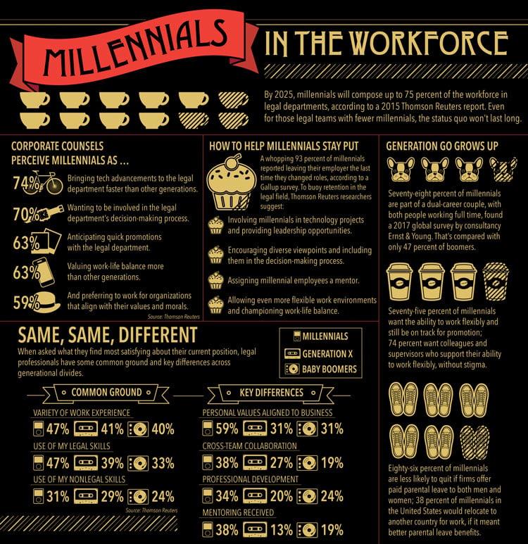 infographic about millennials
