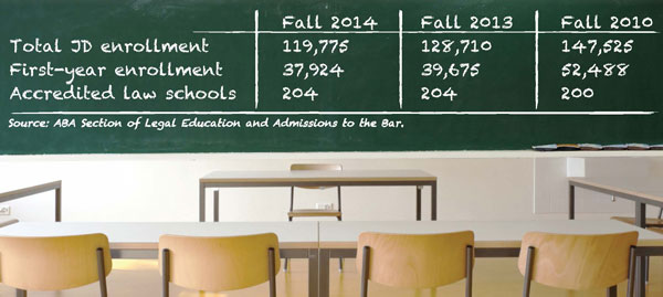 As law school enrollment drops, experts disagree on whether