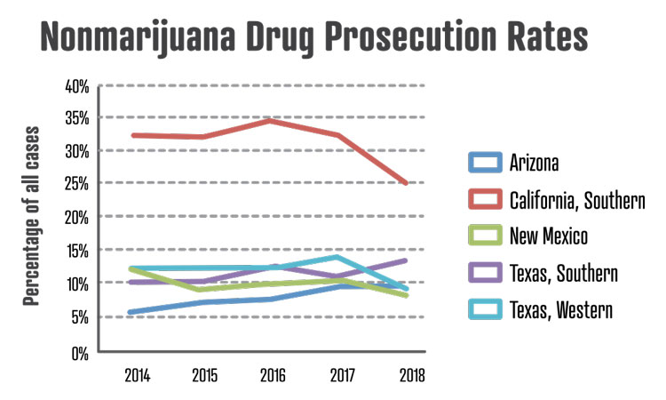 In Texas Questions About Prosecuting >> Drug Crimes Prosecutions Could Be Taking A Back Seat As The Doj