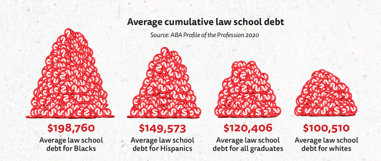 Chart: Average cumulative law school debt for Blacks was $198,760 and $149,573 for Hispanics and $100,510 for whites and $120,406 for all graduates.