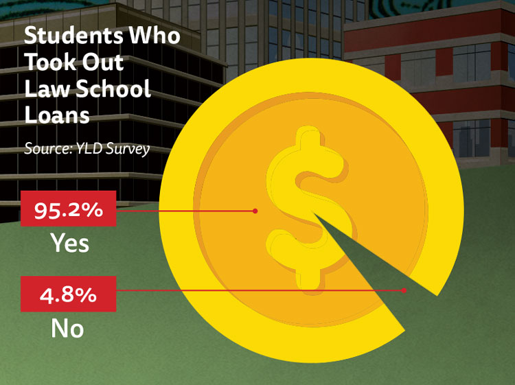 Chart: 95.2% of students took out law school loans