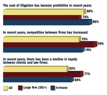 Prohibitive cost of litigation