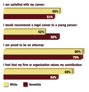Career Satisfaction in Life