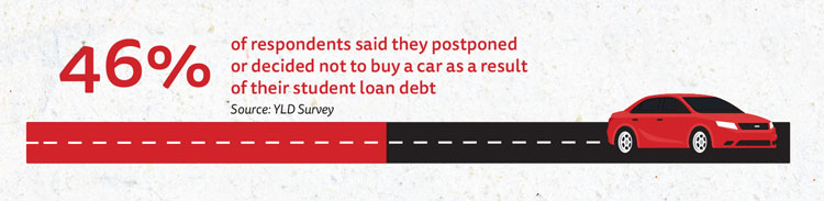 Chart: 46% of respondents decided to postpone or not buy a car because of student loan debts