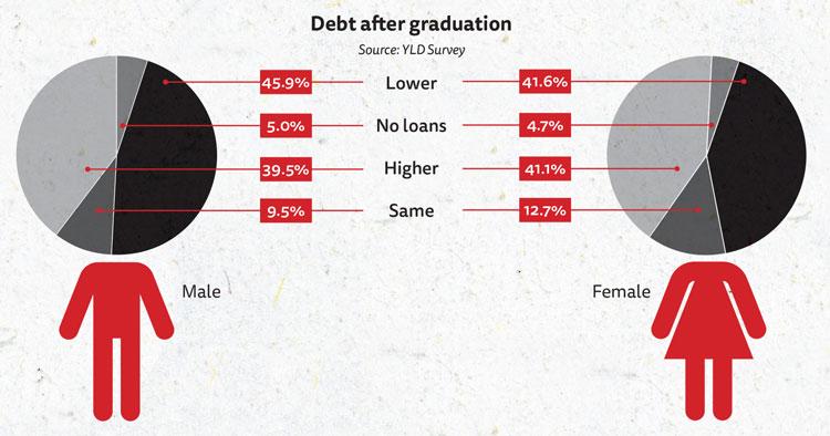 Gender comparison of debt