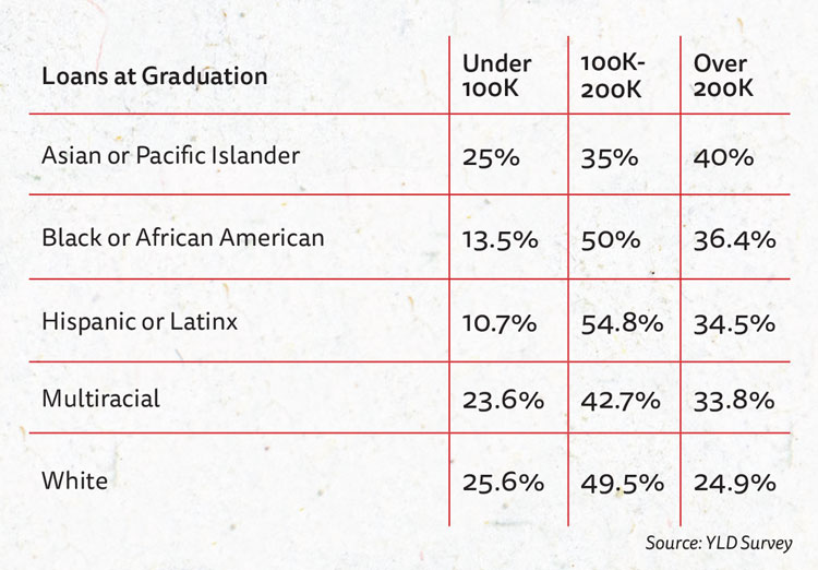 Chart: Breakdown of the amount of loans at graduation between Blacks, Hispanics, Asian and Pacific Islanders and whites