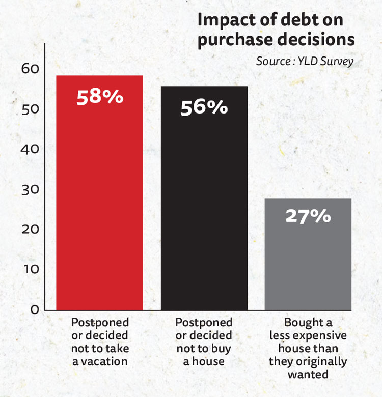 iChart: 58% of respondents postponed or canceled a vacation, 56% postponed or didn't buy a house, and 27% bought a less expensive house than they originally wanted because of their loan debt