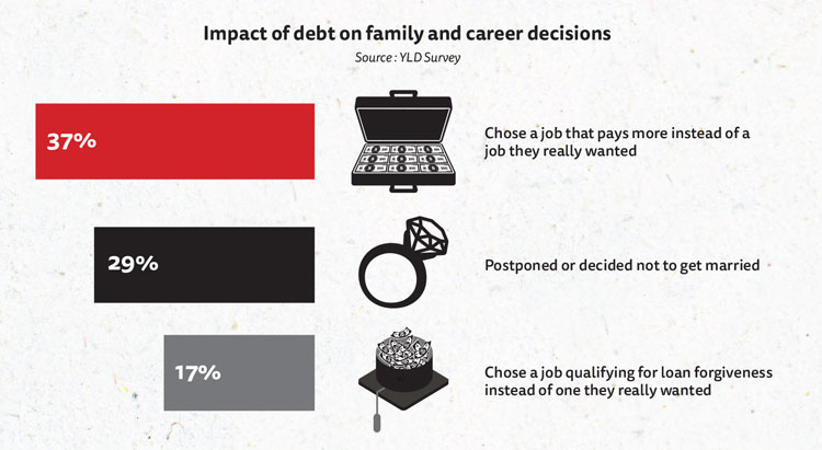 Chart: 37% chose a job that paid more instead of one they really wanted, 29% postponed or decided not to get married, and 17% chose a job qualifying for loan forgiveness instead of one they really wanted
