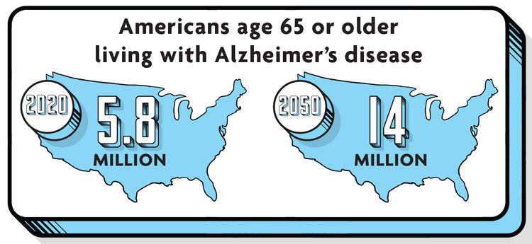 Infographic: 5.8 million Americans 65 and older are living with Alzheimer's disease, and it's estimated that by by 2050 it may be 14 million Americans.