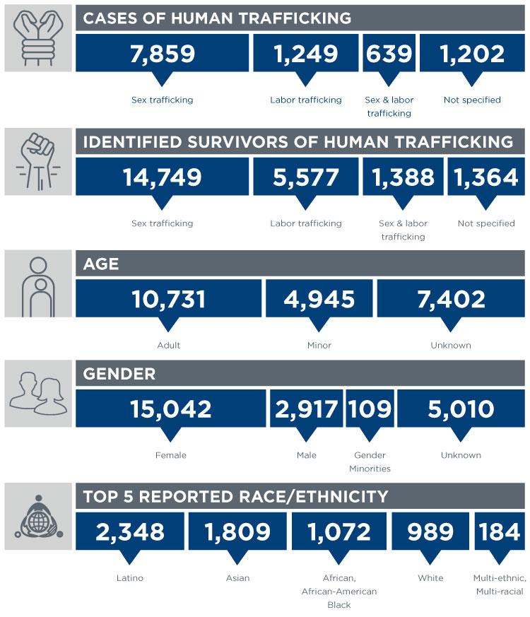 Trafficking infographic