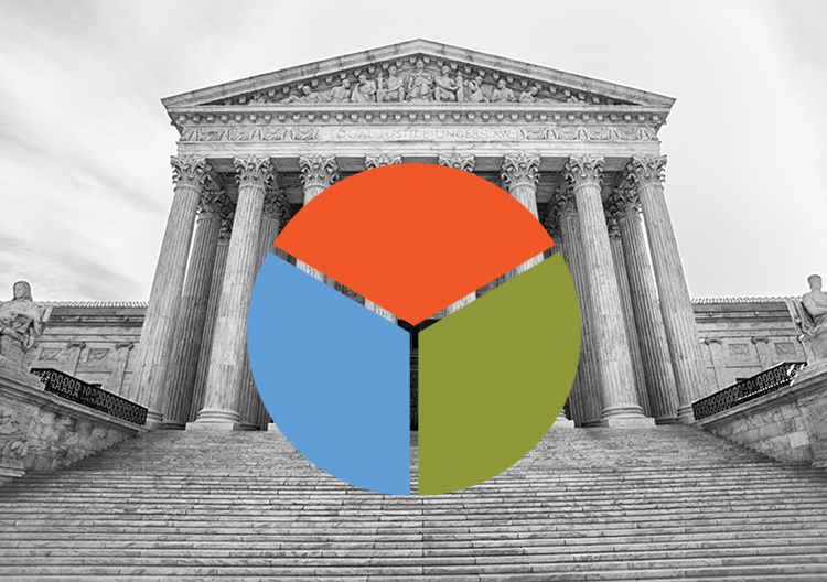 Supreme Court building with a pie chart divided in thirds superimposed on it
